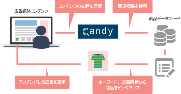 Candy広告配信の仕組み